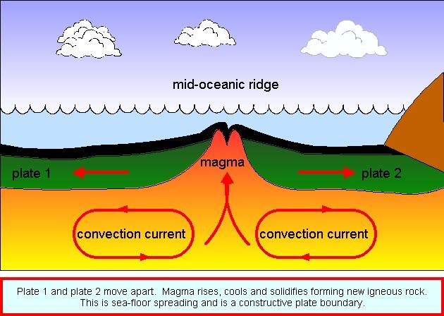 Sea floor spreading, mid ocean ridge, they form a long ch ...