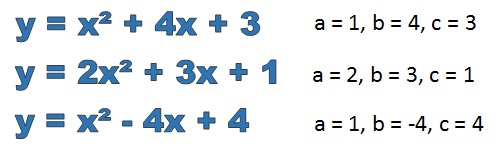 how to change a quadratic equation to standard form