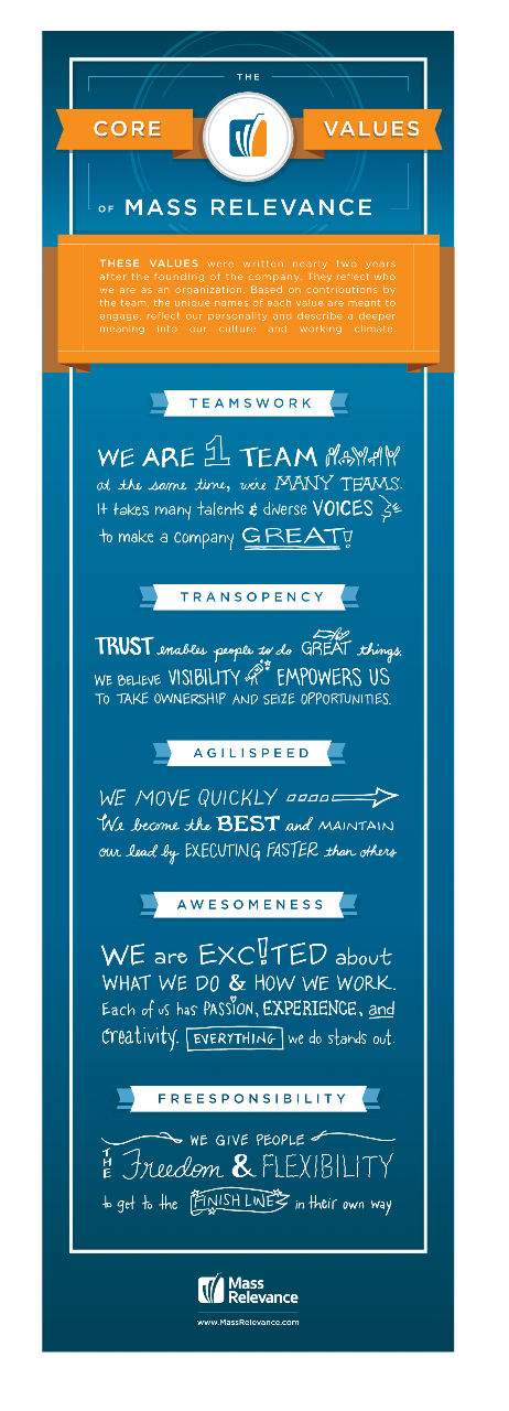 introducing the 5 mass relevance values spredfast