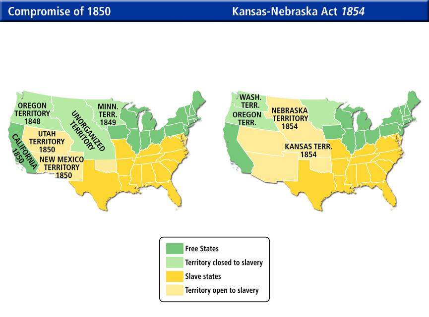 The Compromise of 1850/ Kansas Nebraska Act 1854