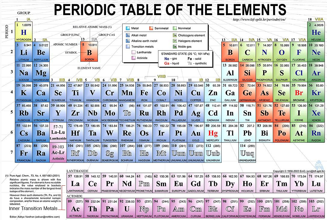 periodic table of elements thinglink - Periodic Table Of Elements Years
