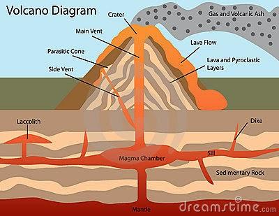 Volcano Diagram - ThingLink