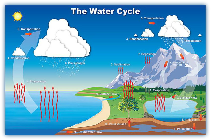 Remix Of The Water Cycle