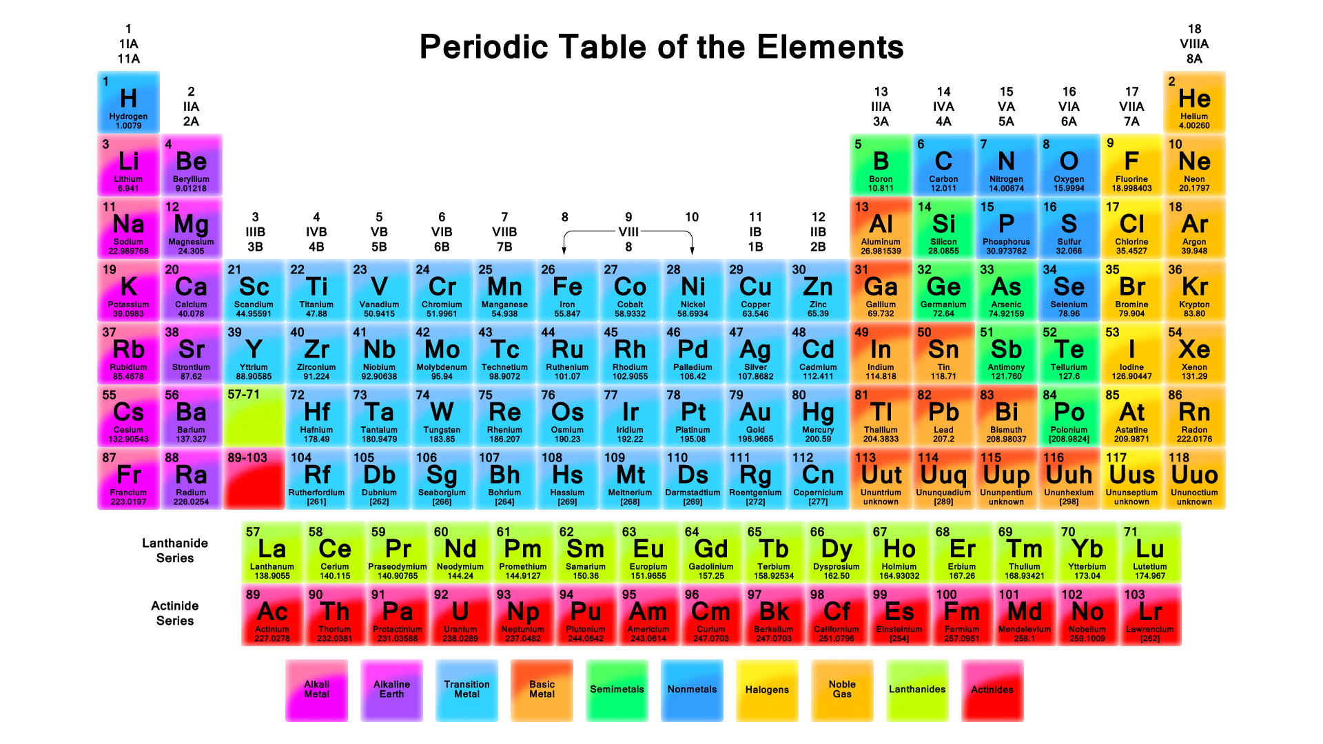 Periodic table thinglink urtaz Image collections