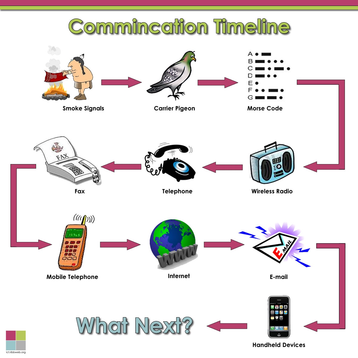 the evolution of communication modes through the development of the telephone and email