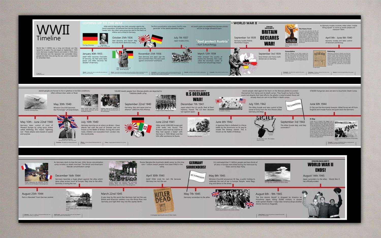WWII Timeline - ThingLink