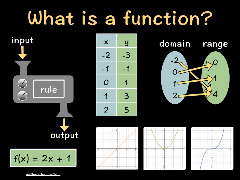 what is a function In our first episode on functions, we learned that you can think of a function as a sort of machine that's fed input and in return gives back a unique output based upon some relationship which is an idea that's very closely related to what are called the domain and range of the function.