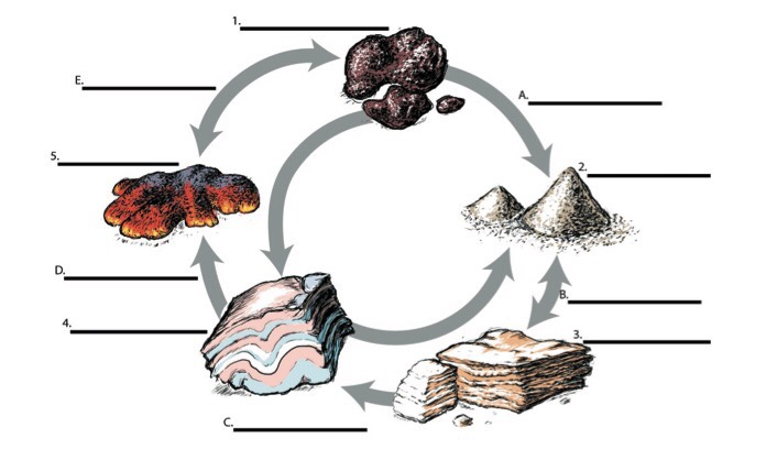 The Rock Cycle Diagram Thinglink