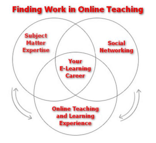 elearning instructional design jobs