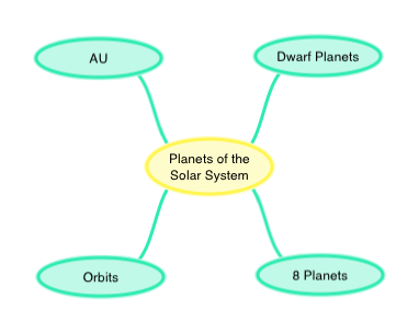 Planets Of The Solar System CK Foundation - Solar system mind map
