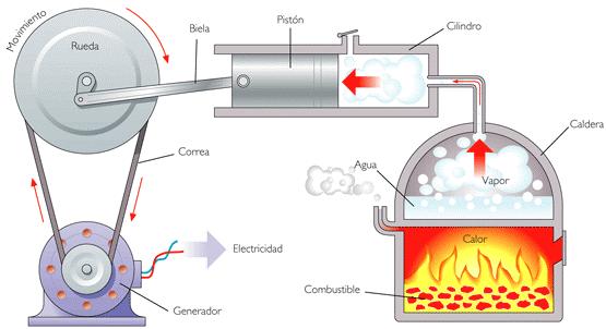 Chispa el0e9ctrica entre los electrodos de las bujias para producir la combusti0f3n
