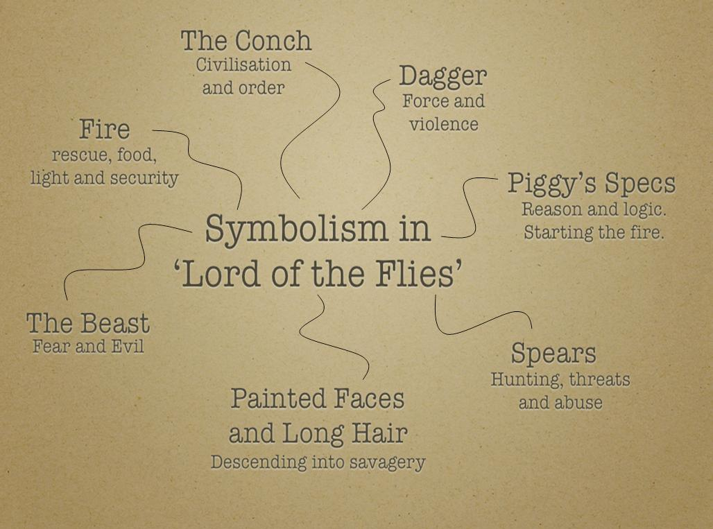 the symbolism in lord of the flies thinglink