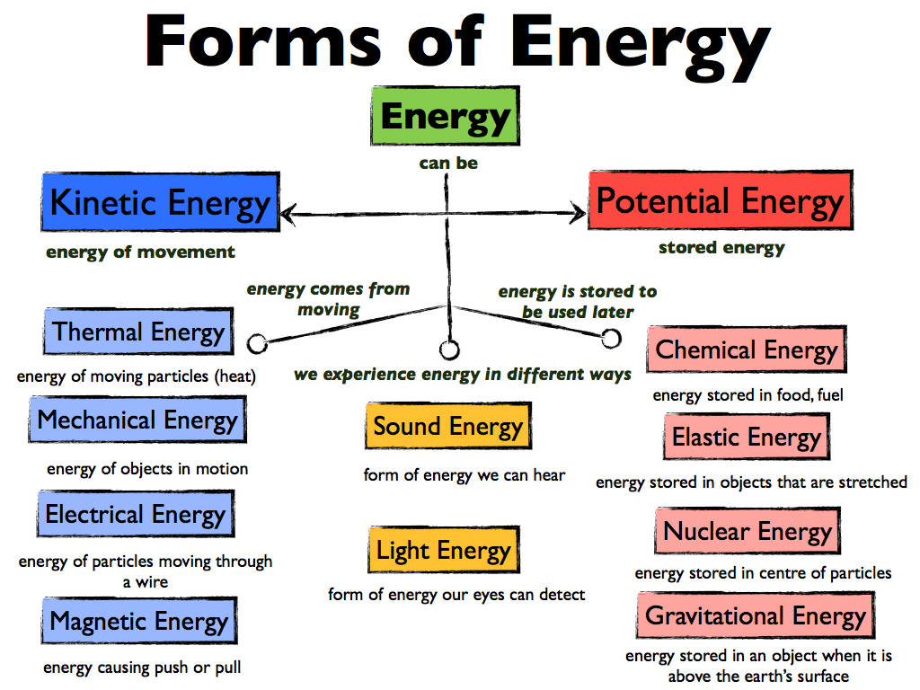 Module 3: Forms of Energy - ThingLink