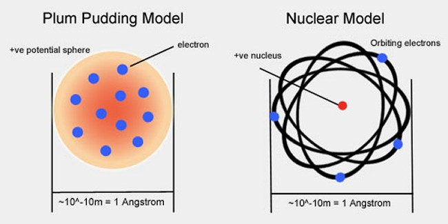 Comparing thomson vs rutherford model thinglink rutherford model thinglink ccuart Choice Image