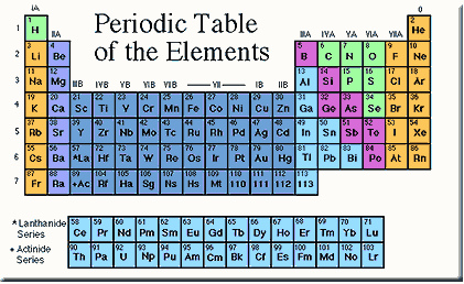 Each element has its own chemical formula for exampleni thinglink urtaz Choice Image