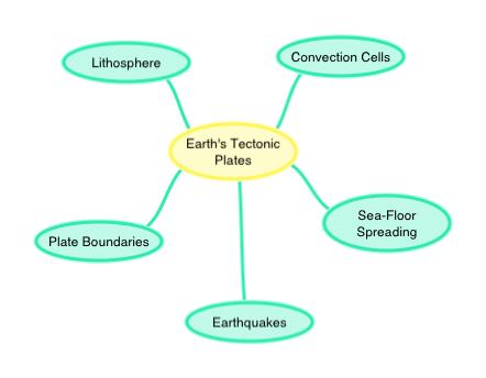 Earth S Tectonic Plates Ck 12 Foundation
