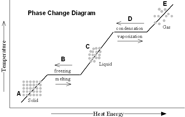 phase change worksheet answers - Termolak