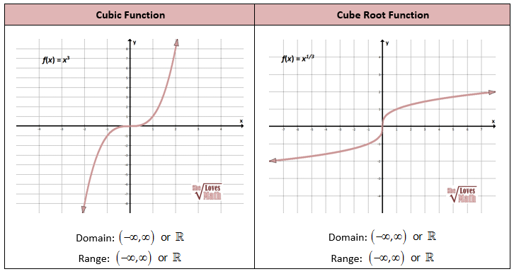 The Cubic Parent Function cube root parent function Thi – Graphing Cubic Functions Worksheet