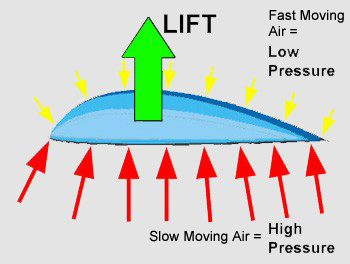 low air pressure rh thinglink com Earth Diagram with Air Pressure the diagram shows the variation of air pressure