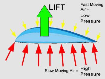 low air pressure thinglink : air pressure diagram - findchart.co
