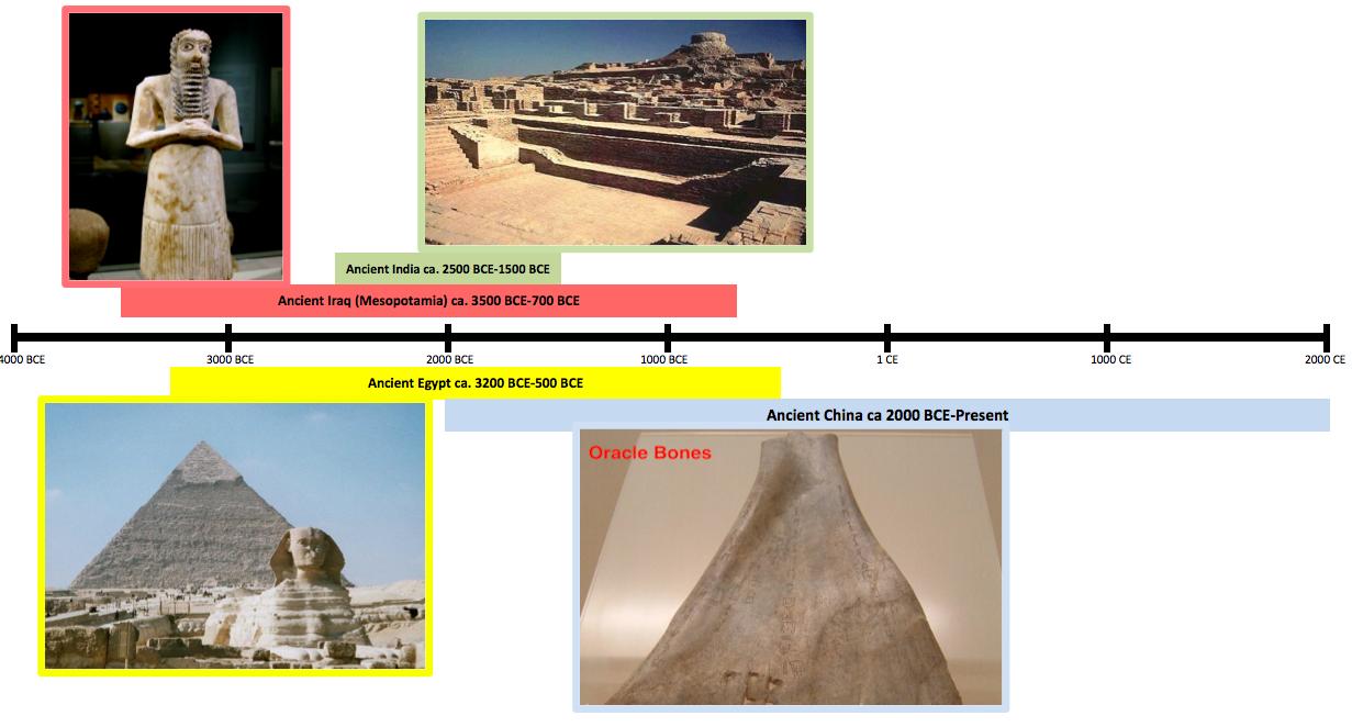 ancient civilizations essay