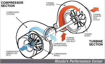 uV7d1rKMGSf5VRFd1TNwFd6u a turbo charger is a device that increases an engine's ef thinglink