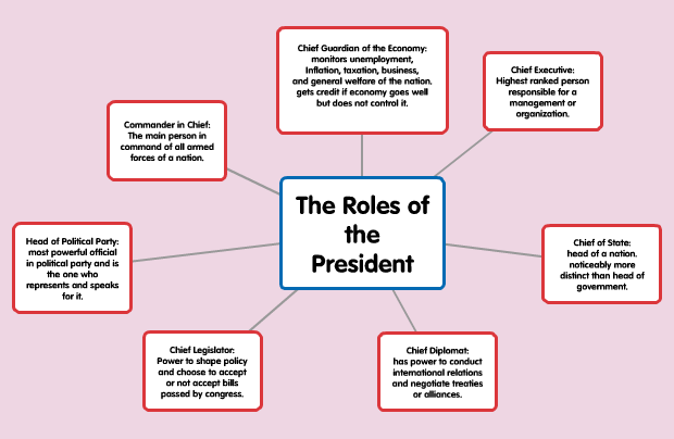 president roles This lesson introduces students to the roles and responsibilities of the president of the united states and helps them understand how the president and the public communicate with each other.