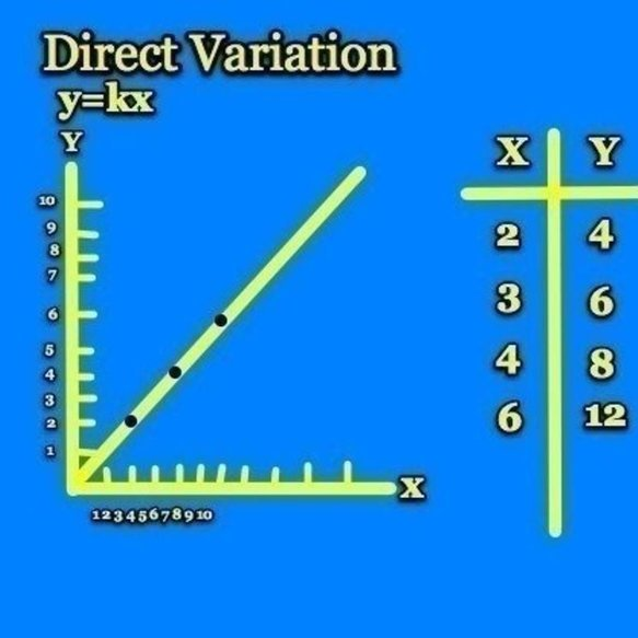 Direct Variation Example Thinglink