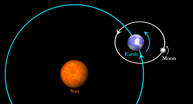 an analysis of why the sun and moon revolve around the earth and why seasons occur Unit one organizer: the stars and our solar system and planets revolve around earth 2 the sun b ecause of the moon's orbit around earth, the moon.