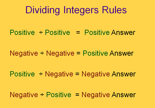 Addition Subtraction Multiplication And Division Of Integers – Rules for Adding and Subtracting Integers Worksheet