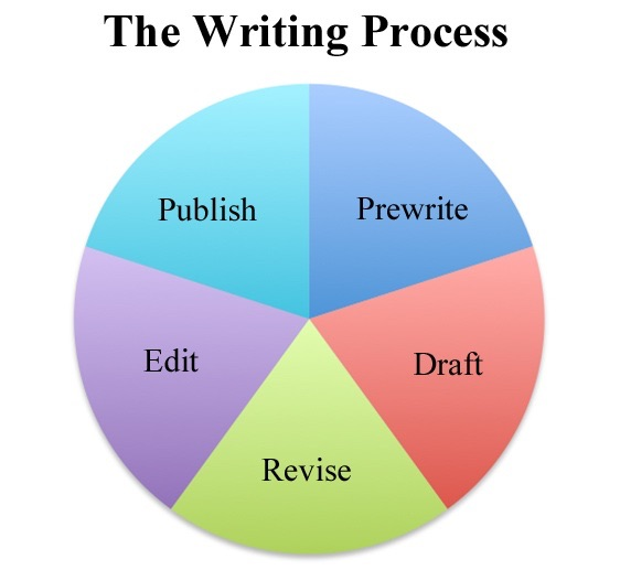 the writing process editing Editing operates on several levels the lowest level, often called line editing, is the stage in the writing process where the writer makes changes in the text to.