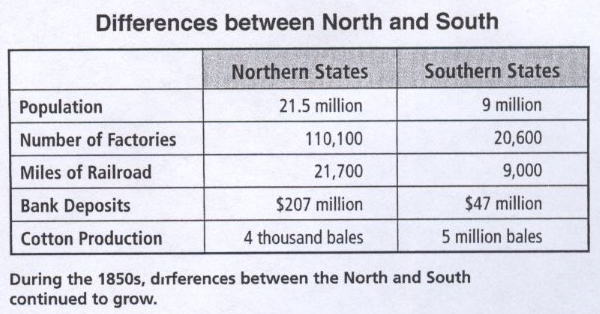the economic differences between the northern and southern states during the antebellum era Southern italian cooking features the bright, lively mediterranean taste that most people associate with italian cuisine from salad greens to seafood thanks to its mountainous terrain and its proximity to switzerland, austria and france, northern italy loves the land the piemonte and lombardia regions.