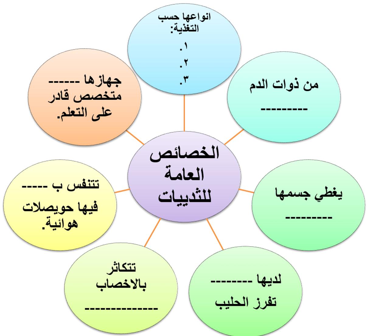 أكملي الخريطة المفاهيمية التالية عن الخصائص العامة للثدييات