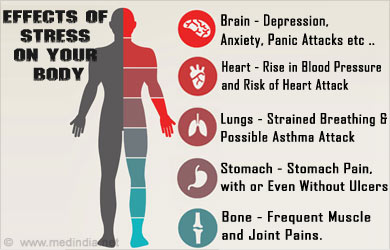 Effects of Stress on Your Body - ThingLink