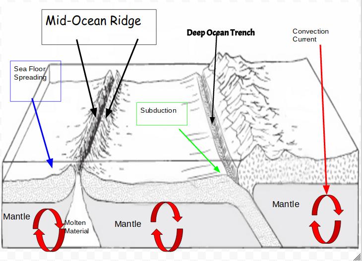 Sea-Floor Spreading Diagram