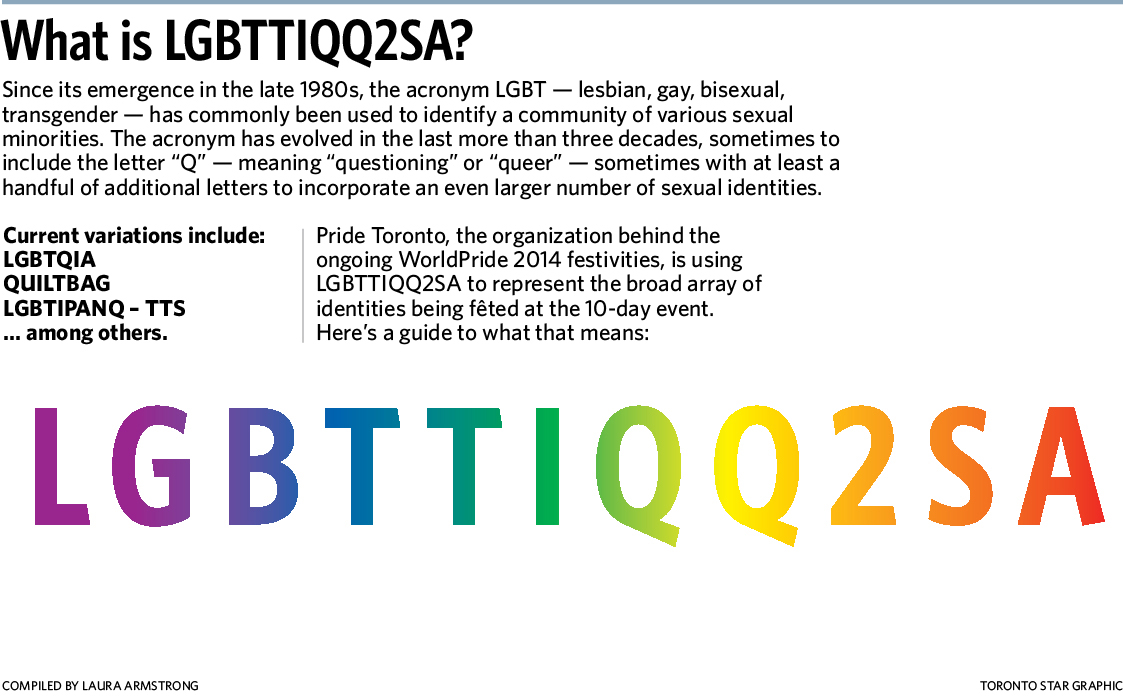 Lgbttiqq2sa questioning sexual orientation