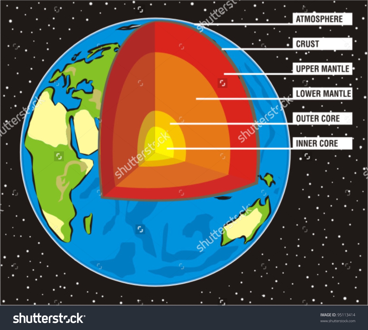An Interactive Image The Earth Lithosphere Gallery For Inside Of Diagram Thinnest Layer Is Crust Second Outer Core Third Mantle Fourth Asthenosphere And Las One