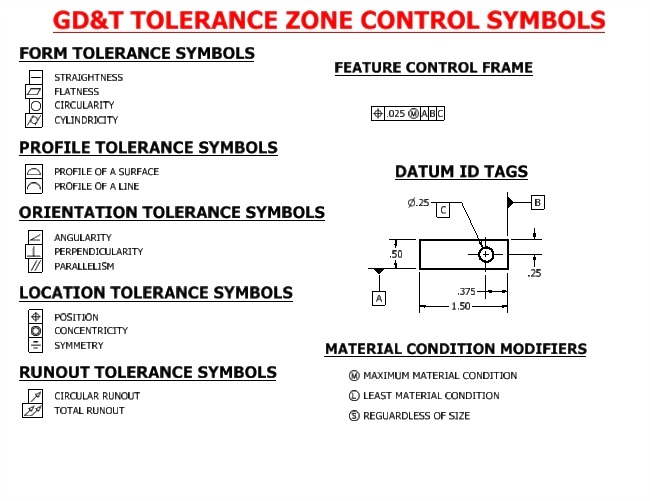 GD&T Tolerance Zone Control Symbols