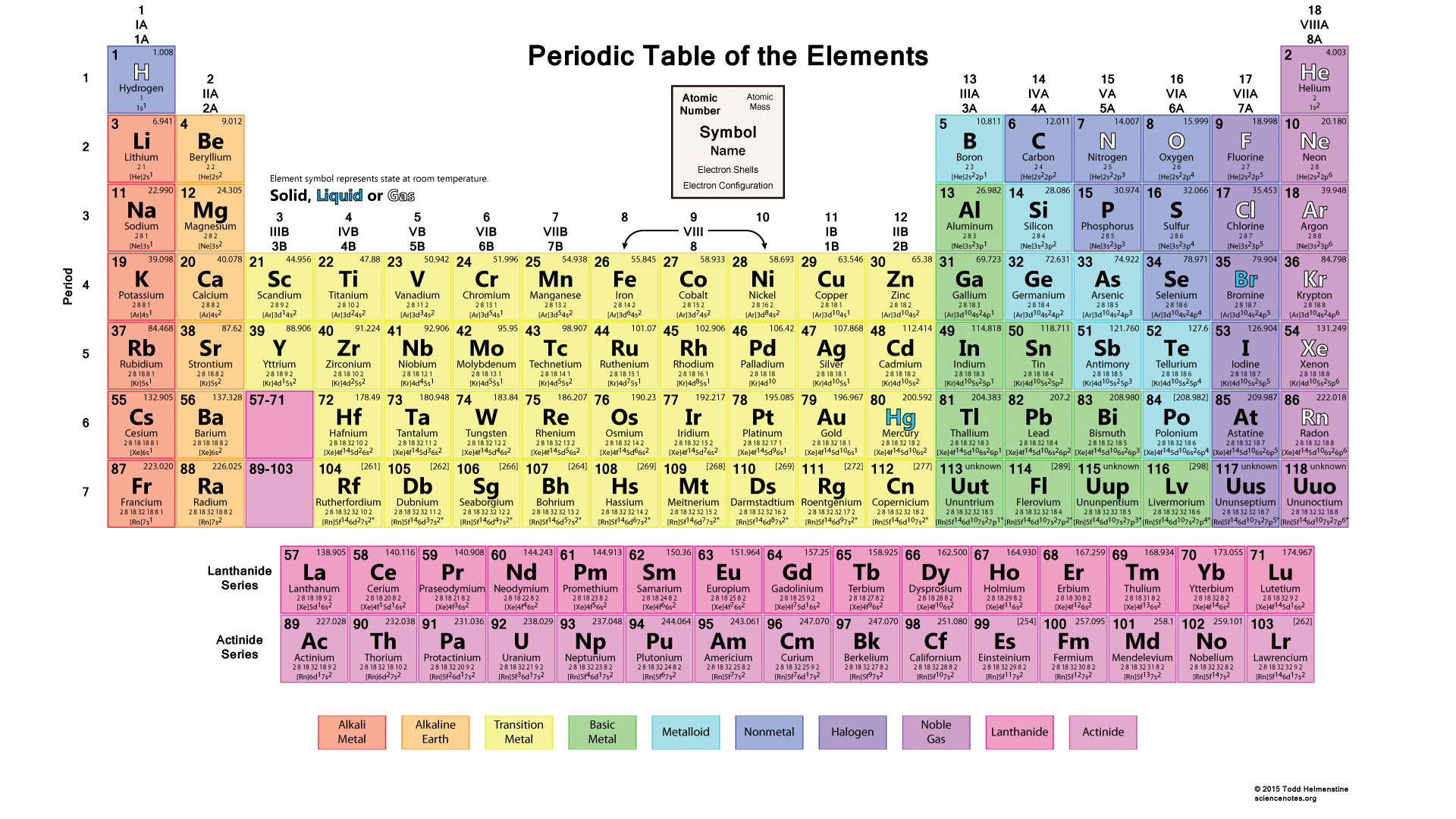 Atoms and the periodic table taha bokhari thinglink gamestrikefo Images