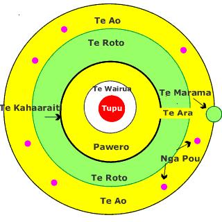 Image result for ki o rahi diagram