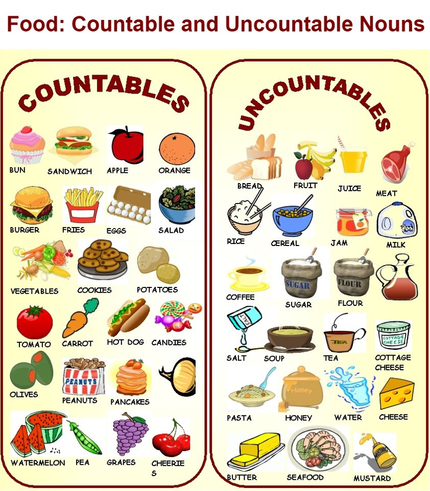 Countable And Uncountable 8 - Lessons - Tes Teach on possessive nouns worksheets, types of nouns worksheets, proper nouns worksheets, countable nouns elementary, modified nouns worksheets, countable uncountable nouns english, countable nouns list, nouns and verbs worksheets, count and noncount nouns worksheets, animals nouns worksheets, plural nouns kindergarten worksheets, countable uncountable nouns games, finding common nouns worksheets, mass and count nouns worksheets, countable nouns examples, nouns cut and paste worksheets, gender nouns worksheets,