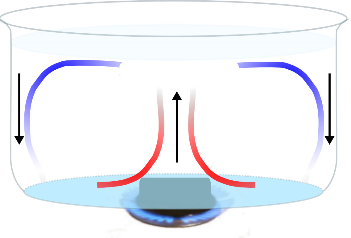 Convection Heat - ThingLink