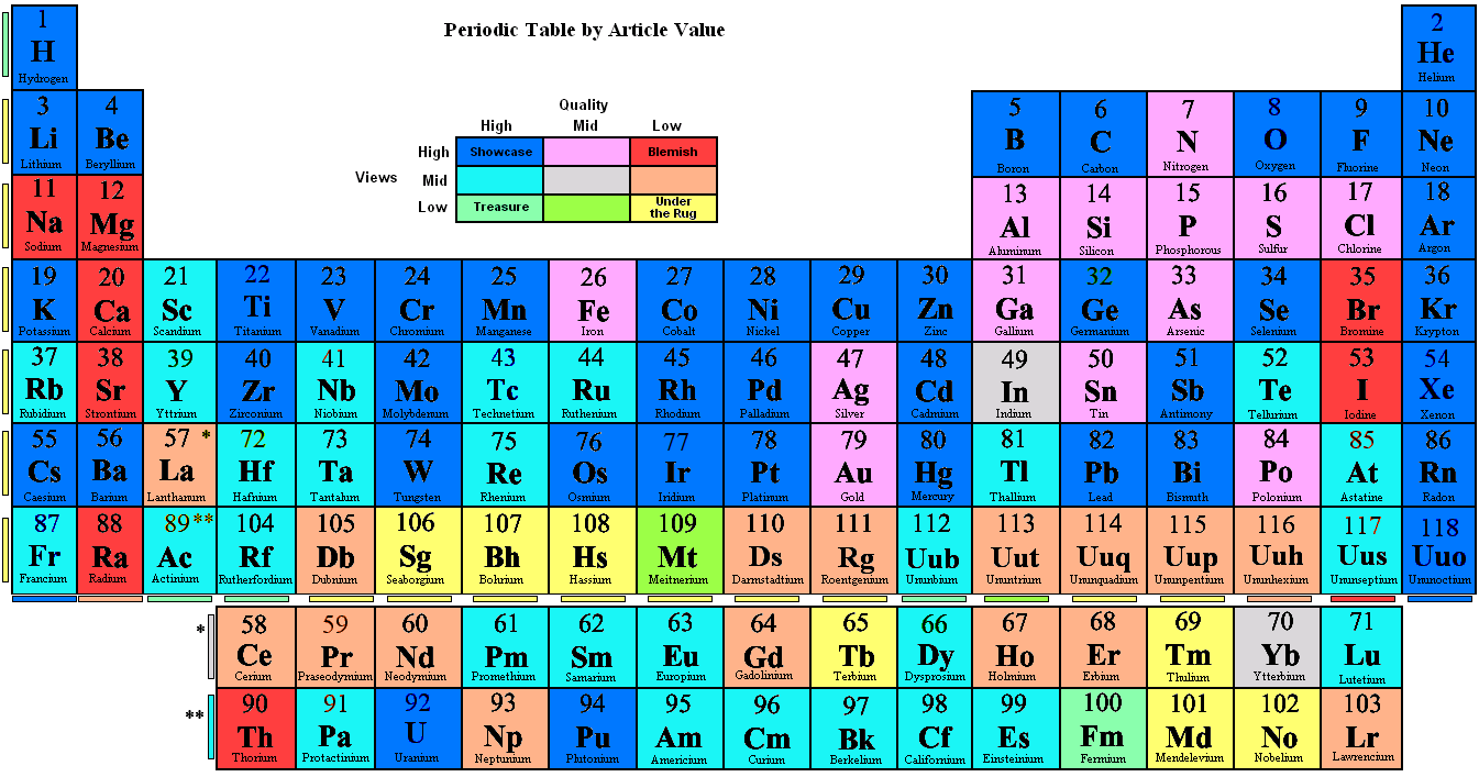 Periodic table by angel greeno thinglink gamestrikefo Gallery