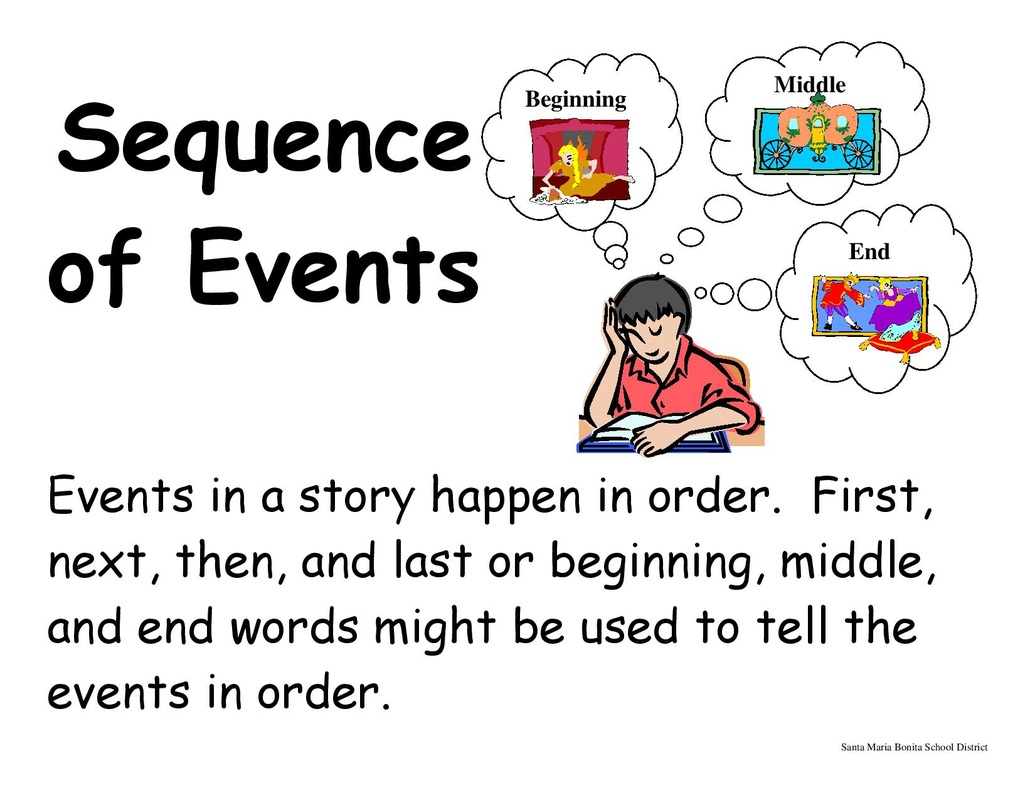 Sequence of Events - ThingLink