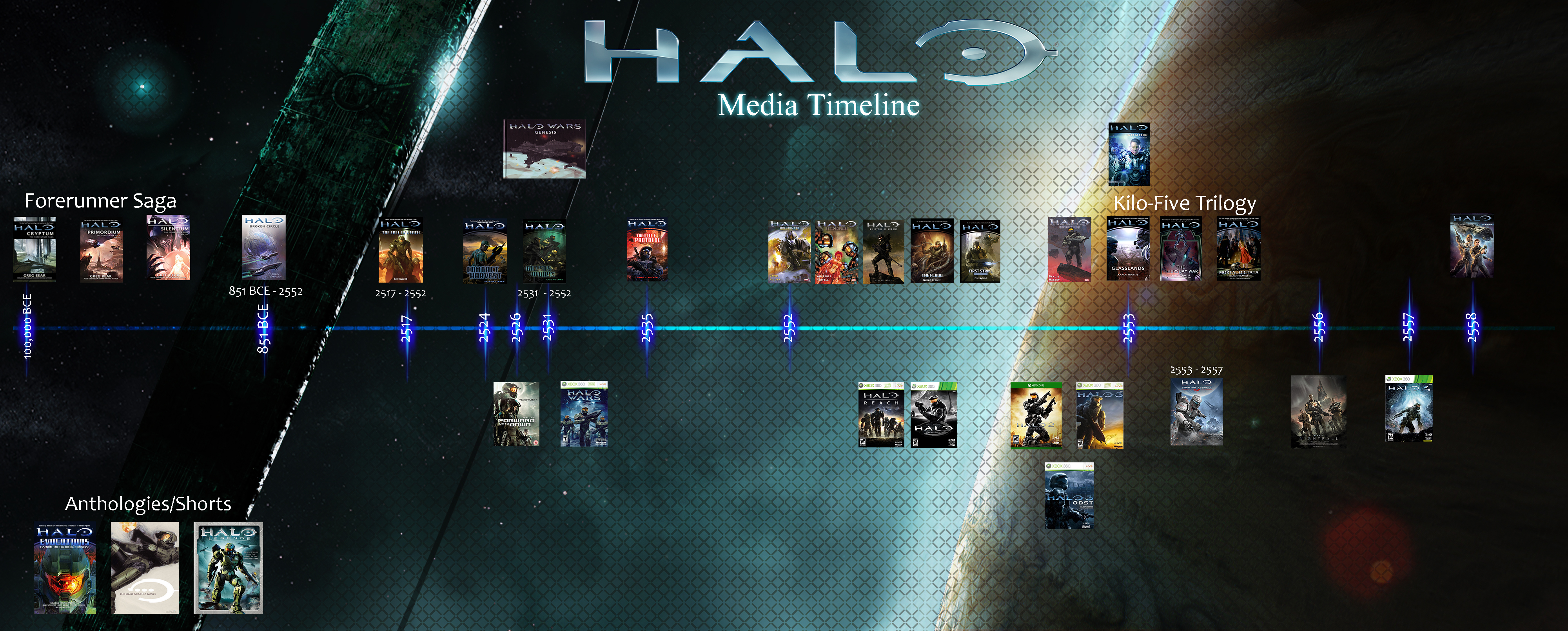 Halo Books Chronology Most Searched Wiring Diagram Right Now