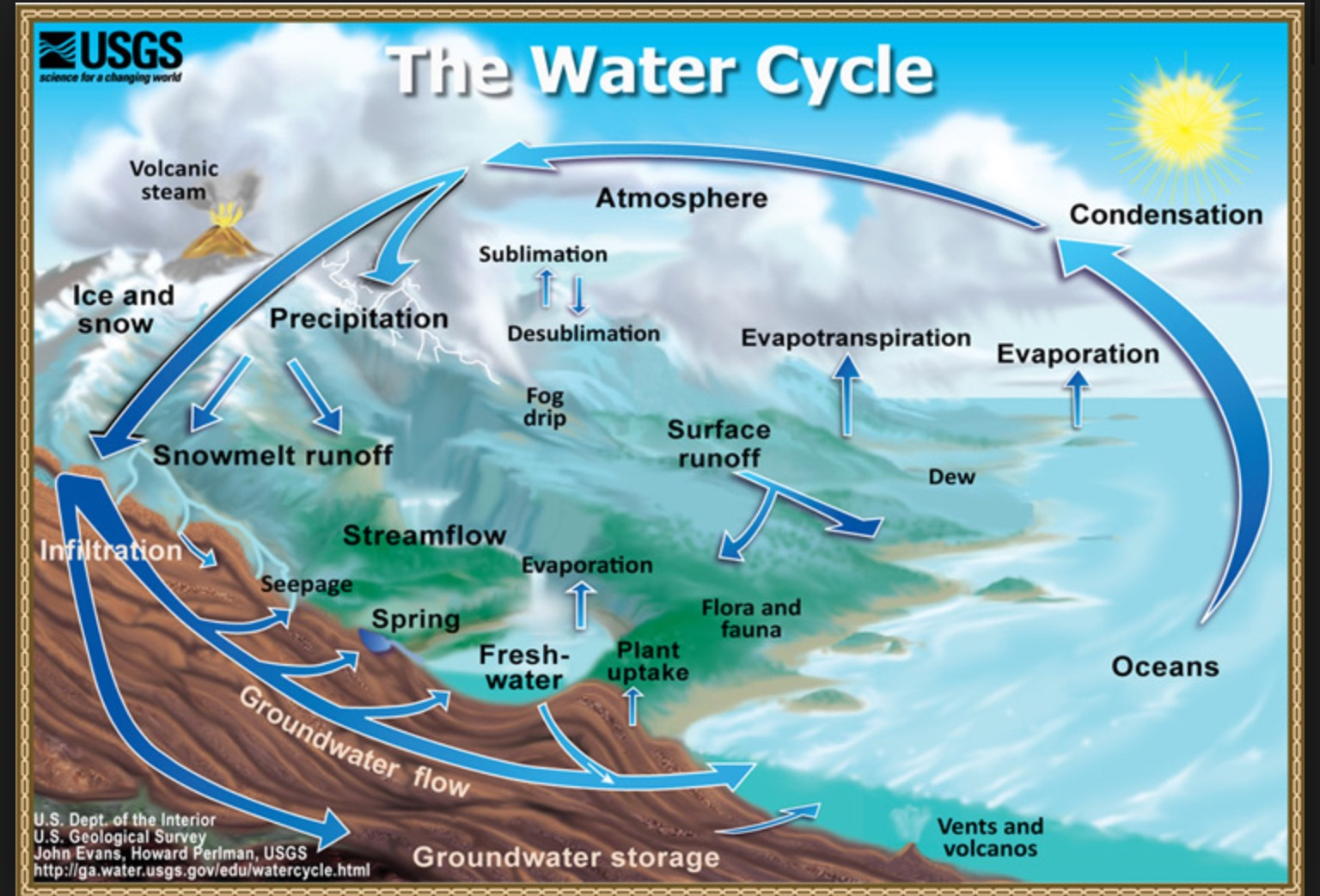 an analysis of the constant movement of water above on and below the earths surface Information shown in the earth science reference tables marine fossils found at high elevations above sea level c) the surface water cooled off.