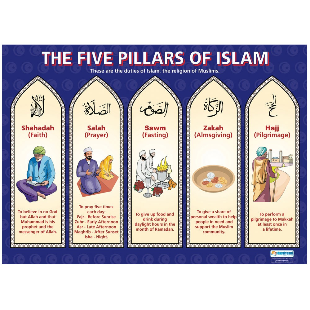 the five important religious themes in sura 6 in islam