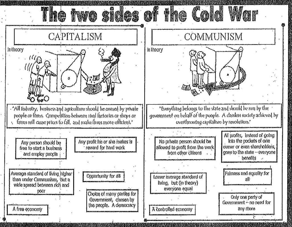 a comparison of capitalism and collectivism Mark scheme (results) summer 2012  capitalism, and therefore has  limited knowledge of why collectivism can sustain statelessness.