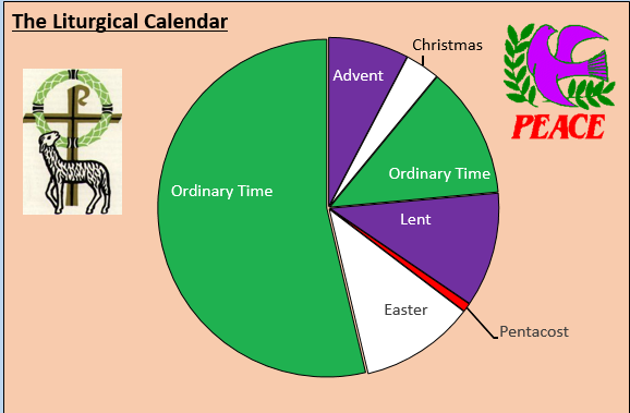 Image result for end of liturgical year