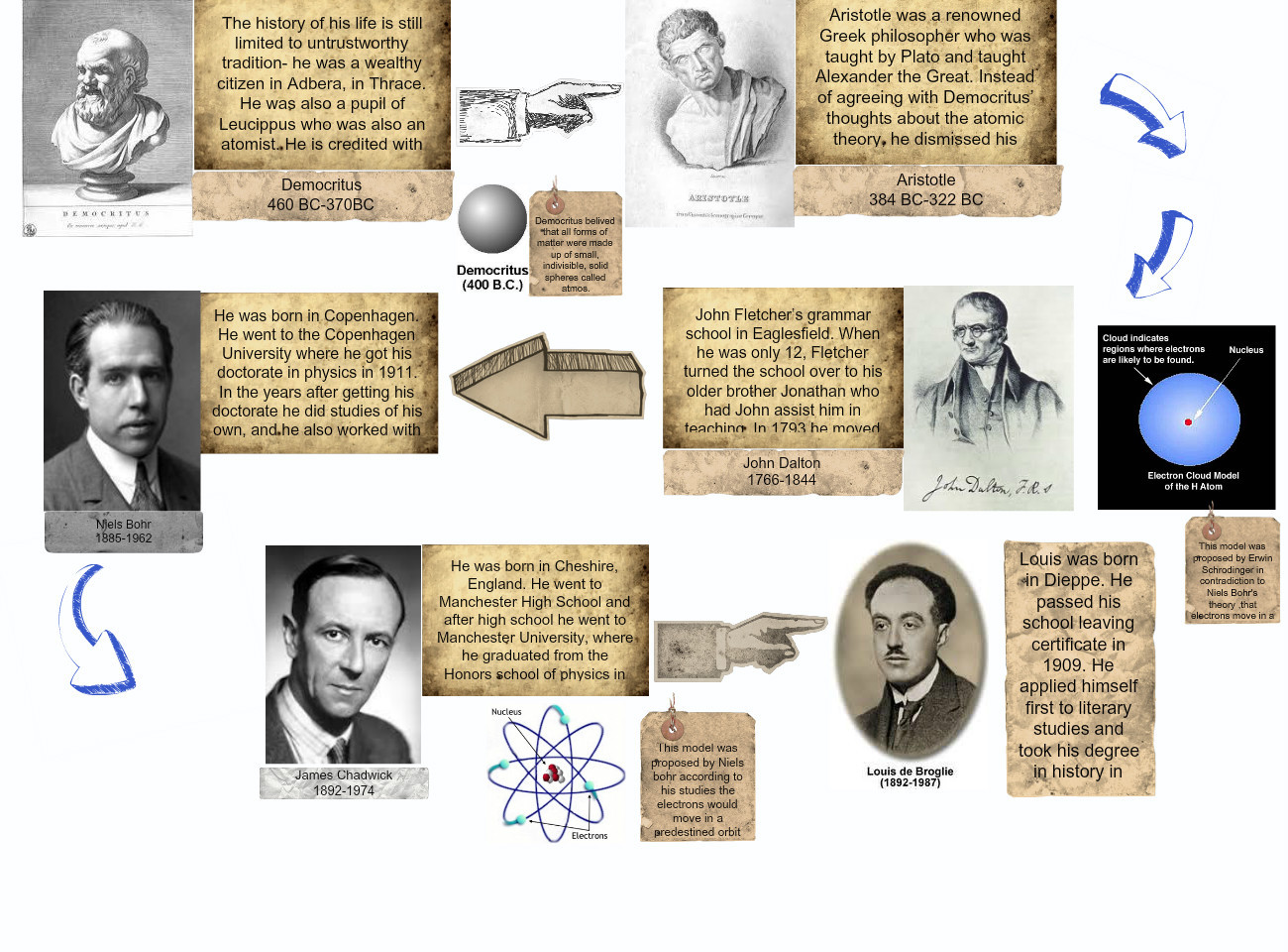 the history of the atom answer A brief history of atomic theory the man concluded that the atom had a dense, positive central nucleus composed of + charged protons he stated that the electrons.